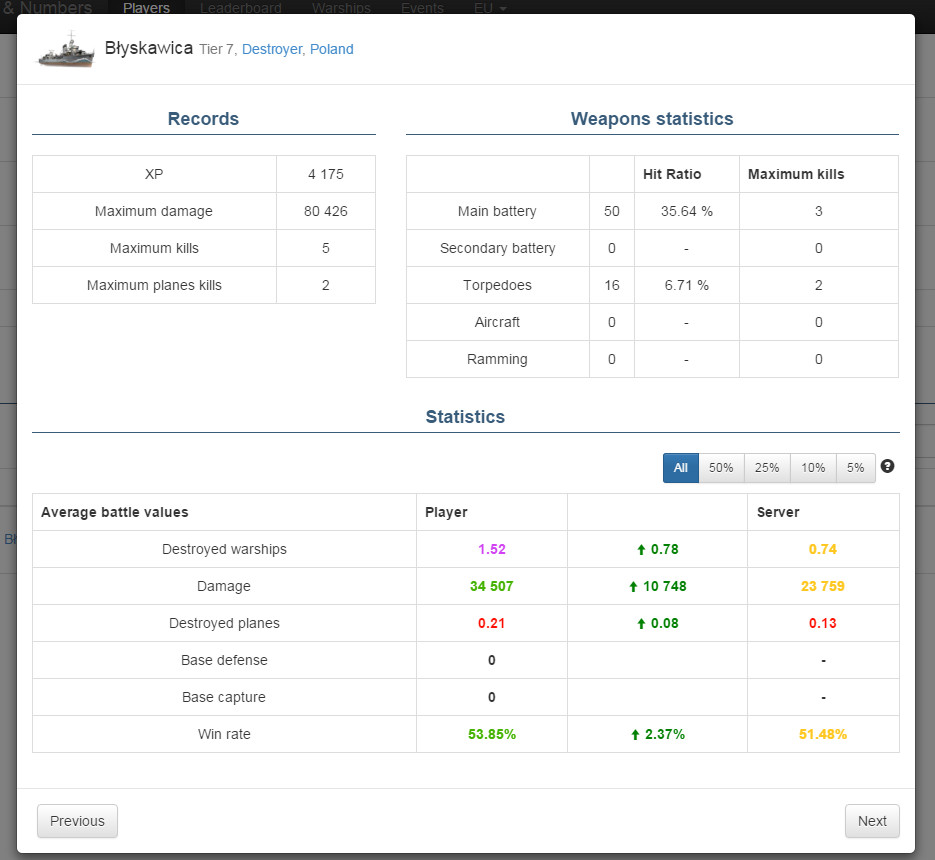 WOWS Stats & Numbers - statistics tools, website with World